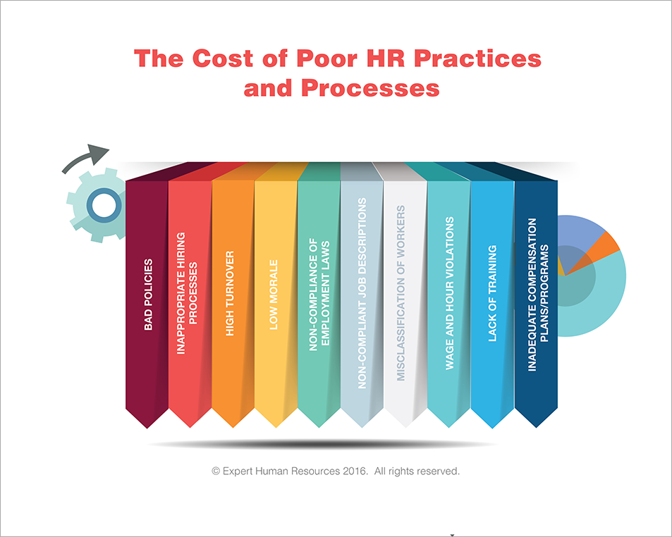 cost-poor-hr-practices