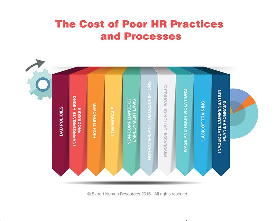 cost-poor-hr-practices